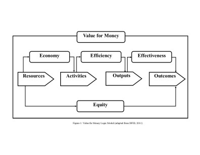 Figure 1 Value for Money Logic Model